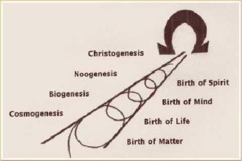 Il mistico passaggio dalla Noosfera alla Cristosfera (Marco Galloni)